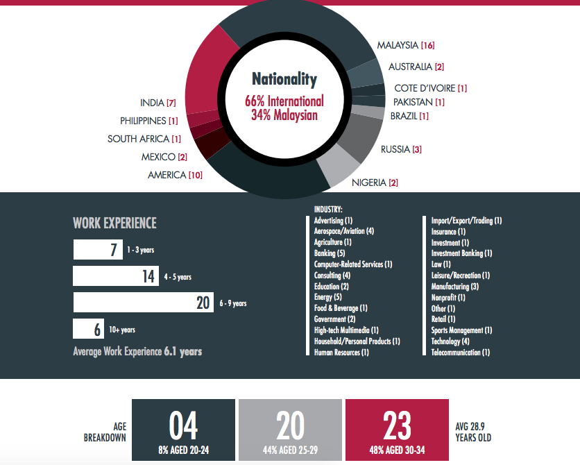 MBA Profile Demographics